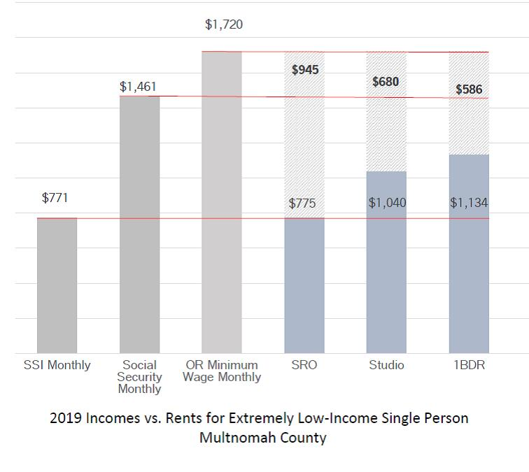 2019 Incomes vs. Rents for Extremely Low-Income Single Person Multnomah County